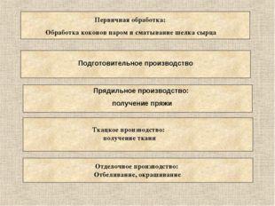 Первичная обработка: Обработка коконов паром и сматывание шелка сырца Прядиль