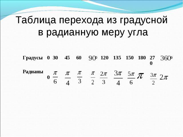 Таблица перехода из градусной в радианную меру угла Градусы03045601201...