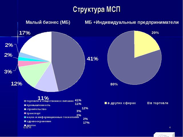 Структура МСП Малый бизнес (МБ) МБ +Индивидуальные предприниматели 41% 11% 12...