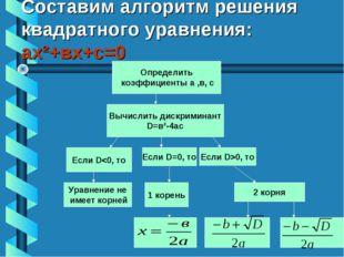Составим алгоритм решения квадратного уравнения: ах²+вх+с=0 Определить коэффи