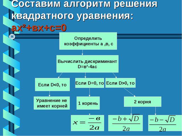 Составим алгоритм решения квадратного уравнения: ах²+вх+с=0 Определить коэффи...