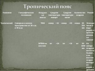 ТропическийСеверное и южное пространство от 30 с.ш. и 30 ю.ш ТВМсевер+16