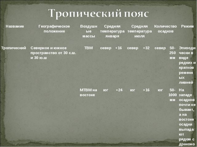 ТропическийСеверное и южное пространство от 30 с.ш. и 30 ю.ш ТВМсевер+16...
