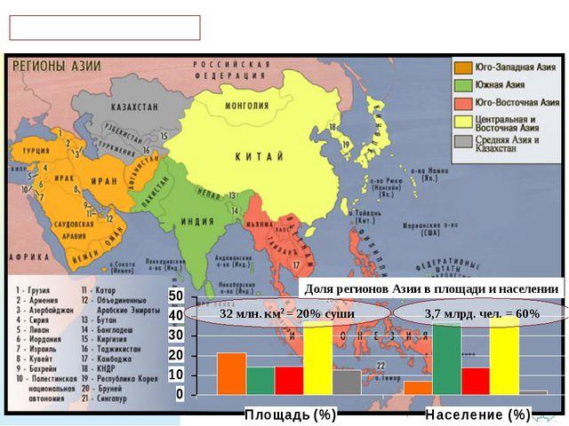 Р Е Г И О Н Ы А З И И Доля регионов Азии в площади и населении 32 млн. км2 =...
