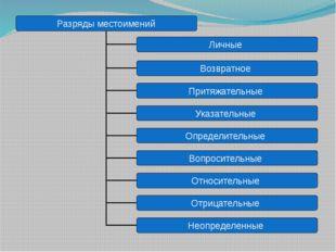 Разряды местоимений Личные Возвратное Притяжательные Указательные Определите