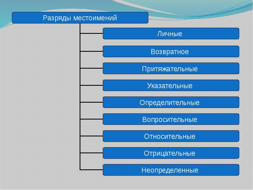 Разряды местоимений Личные Возвратное Притяжательные Указательные Определите...