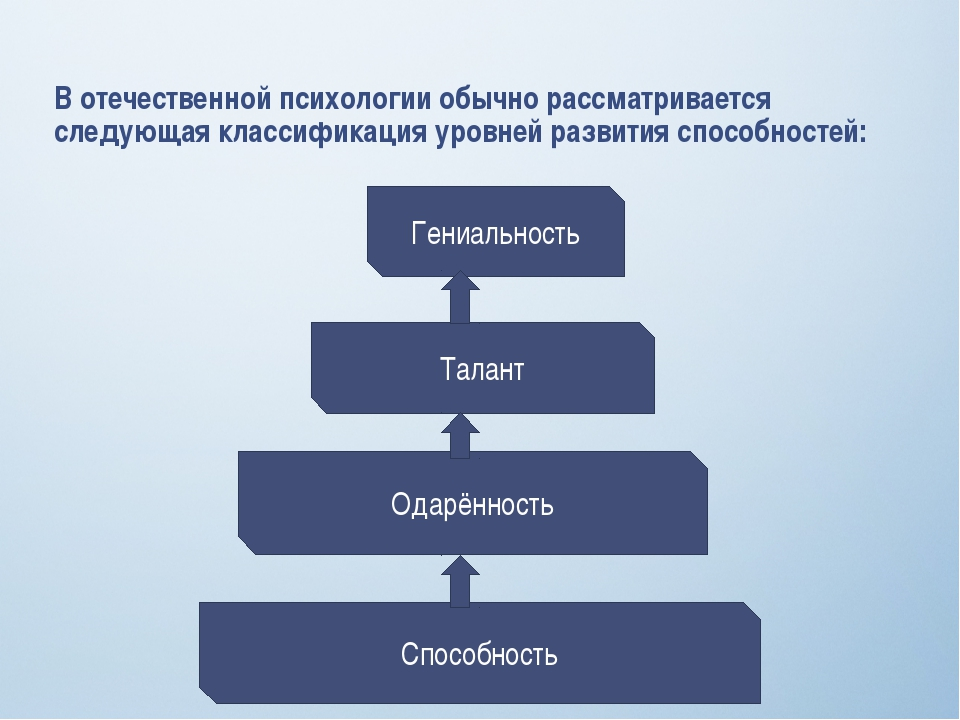 В отечественной психологии обычно рассматривается следующая классификация уро...