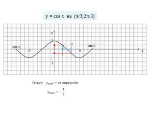 -π π 1 -1 у х -3π/2 3π/2 Ответ: