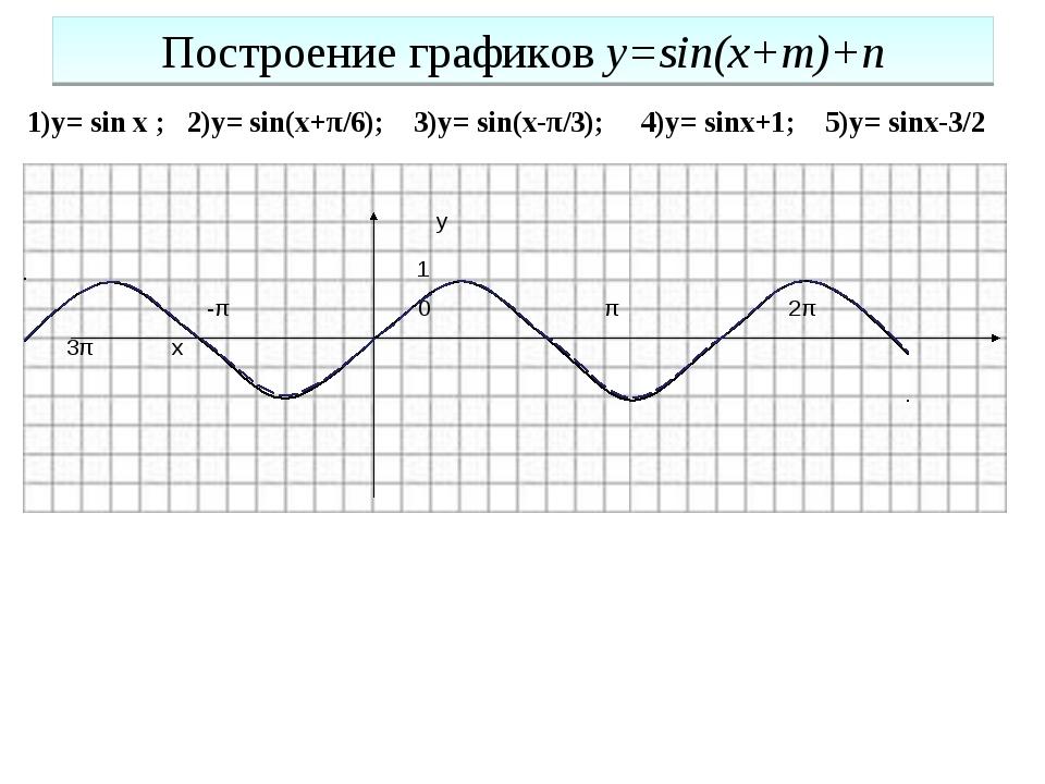 Построение графиков y=sin(x+m)+n 1)y= sin x ; 2)y= sin(x+π/6); 3)y= sin(x-π/3...