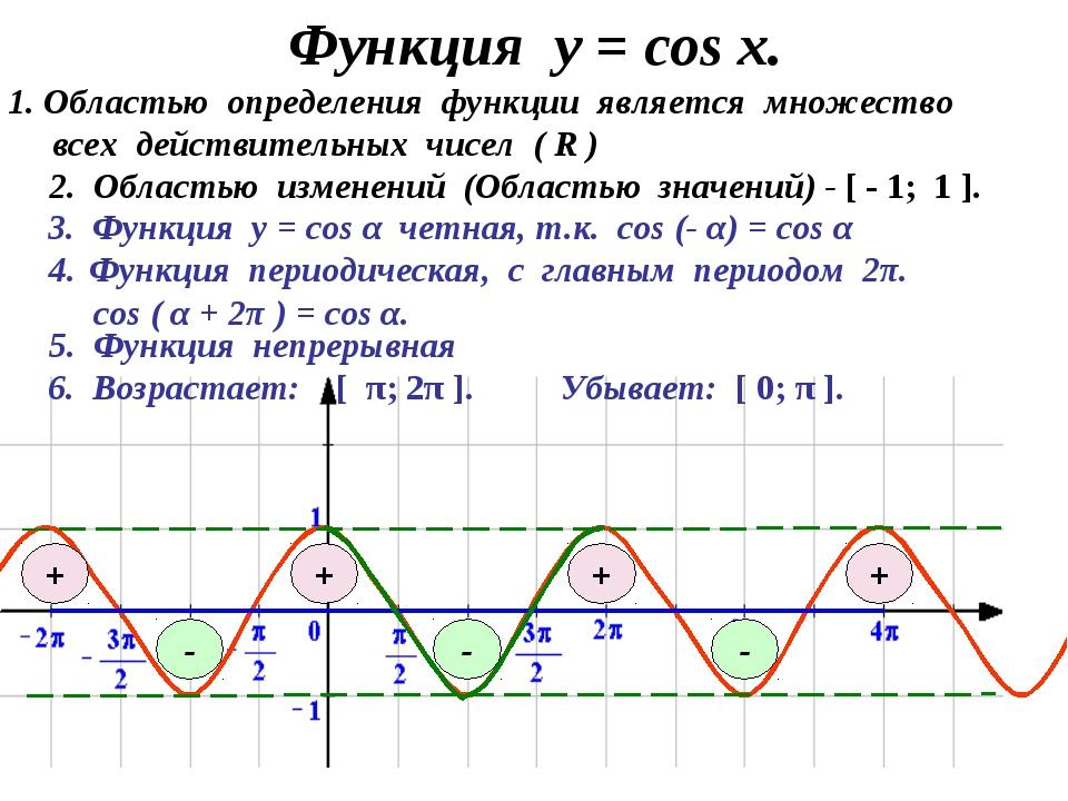 Функция у = соs x. 3. Функция у = cos α четная, т.к. cos (- α) = cos α 1. Обл...