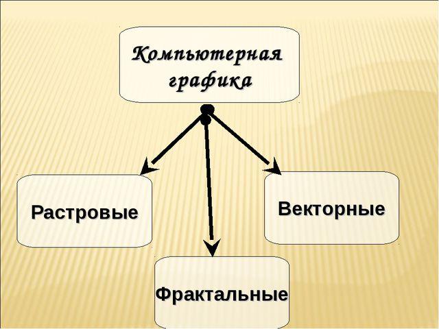 Компьютерная графика Растровые Векторные Фрактальные