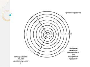 Программирование Основные элементы, используемые при построении программ Пут