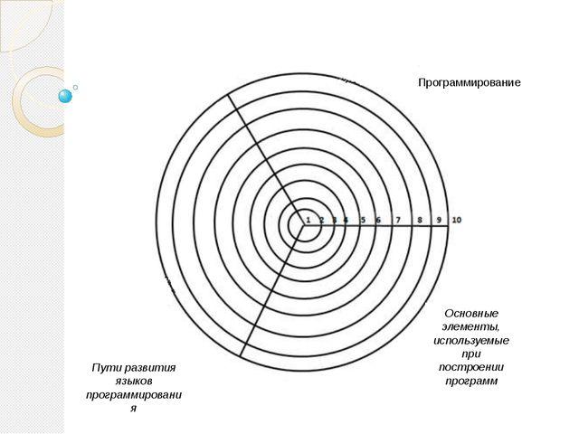 Программирование Основные элементы, используемые при построении программ Пут...