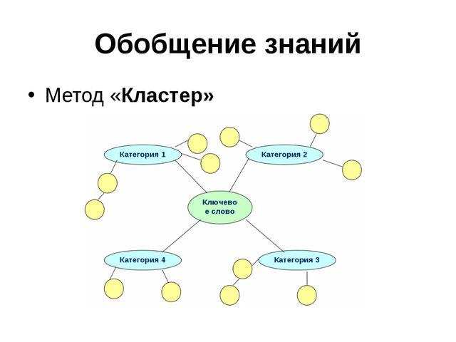 Обобщение знаний Метод «Кластер»