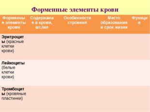 Форменные элементы крови Форменныеэлементы крови Содержание вкрови, шт./мл Ос