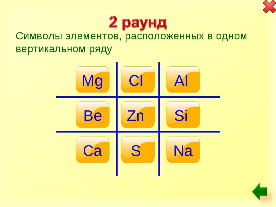 Символы элементов, расположенных в одном вертикальном ряду