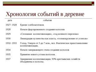 Хронология событий в деревне дата события 1927- 1928Кризис хлебозаготовок 1