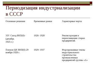 Периодизация индустриализации в СССР Основные решенияВременные рамкиХаракте