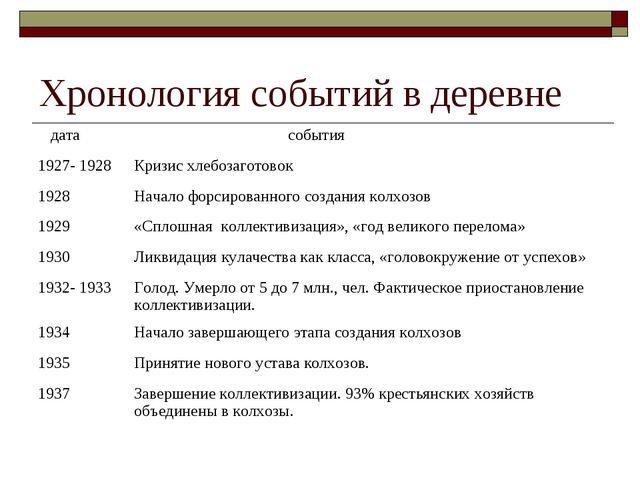 Хронология событий в деревне дата события 1927- 1928Кризис хлебозаготовок 1...