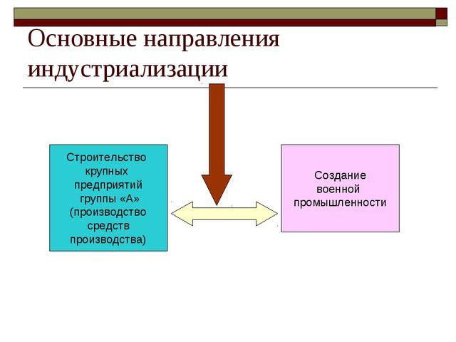 Основные направления индустриализации Строительство крупных предприятий групп...