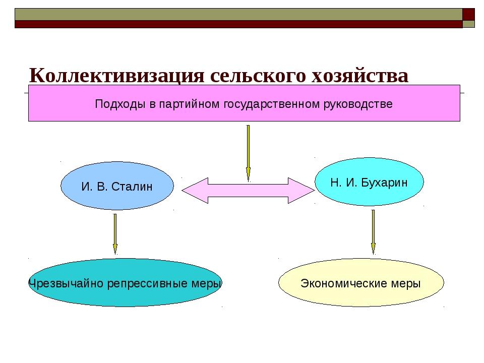 Коллективизация сельского хозяйства Подходы в партийном государственном руков...
