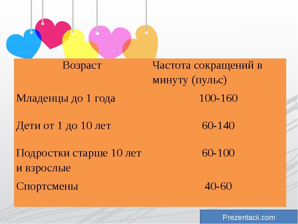 Prezentacii.com Возраст Частота сокращений в минуту (пульс) Младенцы до 1 го...