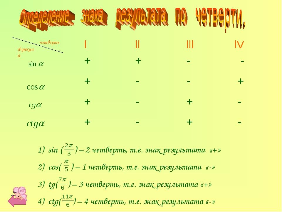 функция четверть sin ( ) – 2 четверть, т.е. знак результата «+» cos( ) – 1 че...