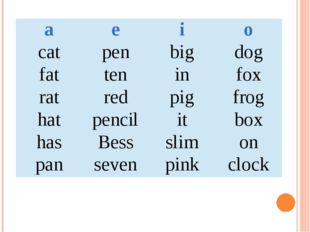 a e i o cat pen big dog fat ten in fox rat red pig frog hat pencil it box has