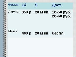 Фирма1бSДост. Лагуна Мечта350 р 400 р20 м кв. 20 м кв.1б-50 руб. 2б-60
