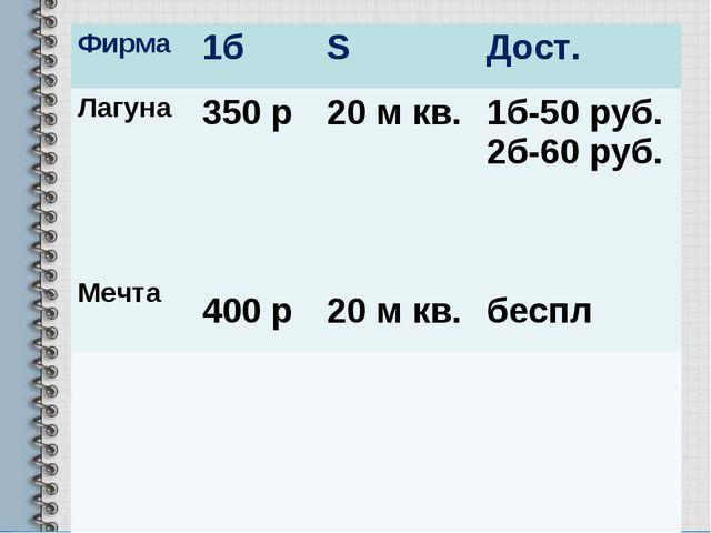 Фирма1бSДост. Лагуна Мечта350 р 400 р20 м кв. 20 м кв.1б-50 руб. 2б-60...