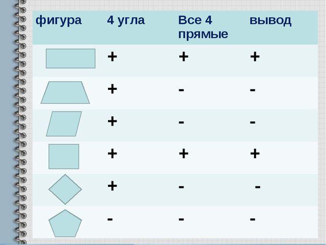 фигура4 углаВсе 4 прямыевывод +++ +-- +-- +++ +- - ---