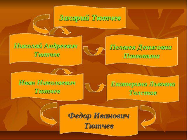 Захарий Тютчев Екатерина Львовна Толстая Иван Николаевич Тютчев Николай Андре...