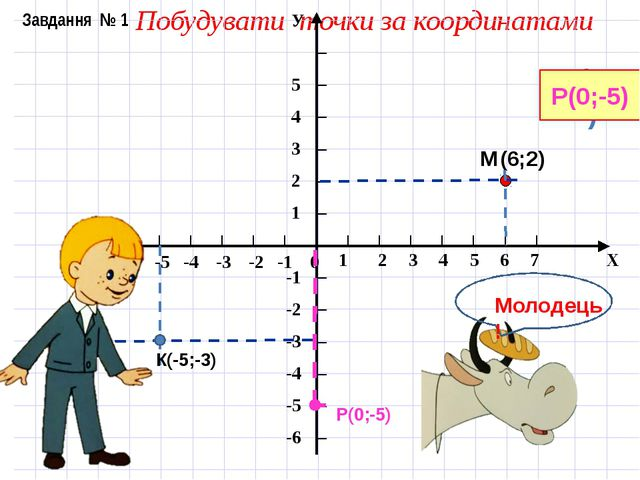 Побудувати точки за координатами М (6;2) М(6;2) К(-5;-3) К(-5;-3) Р(0;-5) Р(...