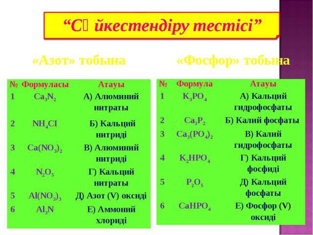 «Фосфор» тобына «Азот» тобына №ФормуласыАтауы 1Ca3N2 А) Алюминий нитраты...