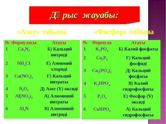 «Фосфор» тобына «Азот» тобына Дұрыс жауабы: №ФормуласыАтауы 1Ca3N2  Б) К...