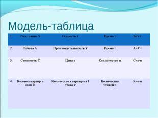 Модель-таблица 1.Расстояние SСкорость VВремя tS=V·t 2.Работа АПроизводи