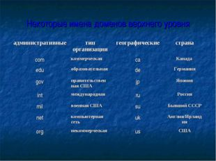 Некоторые имена доменов верхнего уровня административныетип организациигеог
