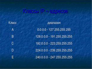 Классы IP – адресов Классдиапазон А0.0.0.0 - 127.255.255.255 B128.0.0.0 -