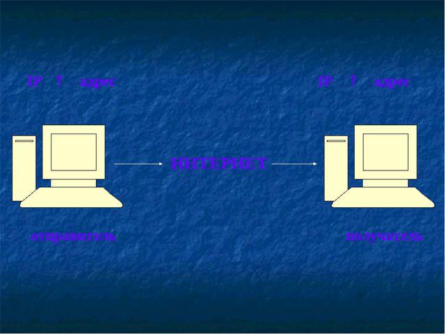 ИНТЕРНЕТ отправитель получатель ? адрес ? адрес IP IP