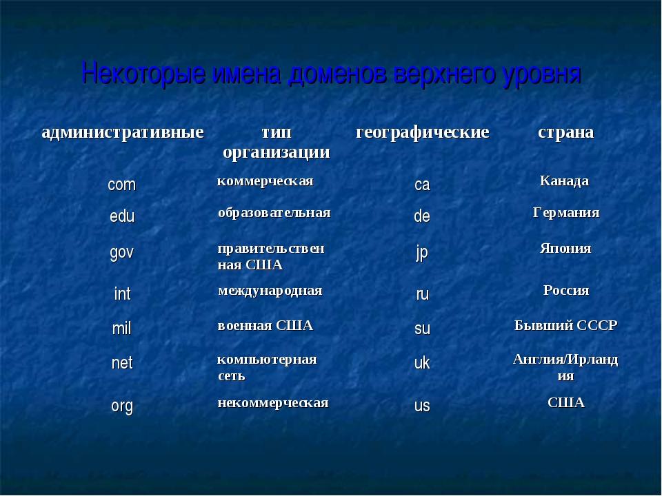 Некоторые имена доменов верхнего уровня административныетип организациигеог...