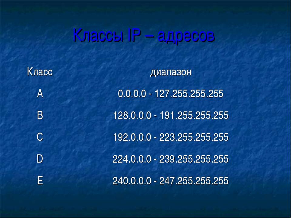 Классы IP – адресов Классдиапазон А0.0.0.0 - 127.255.255.255 B128.0.0.0 -...
