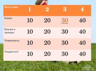 Категория 1 2 3 4 Клубы 10 20 30 40 Игрокии тренеры 10 20 30 40 Чемпионаты 1