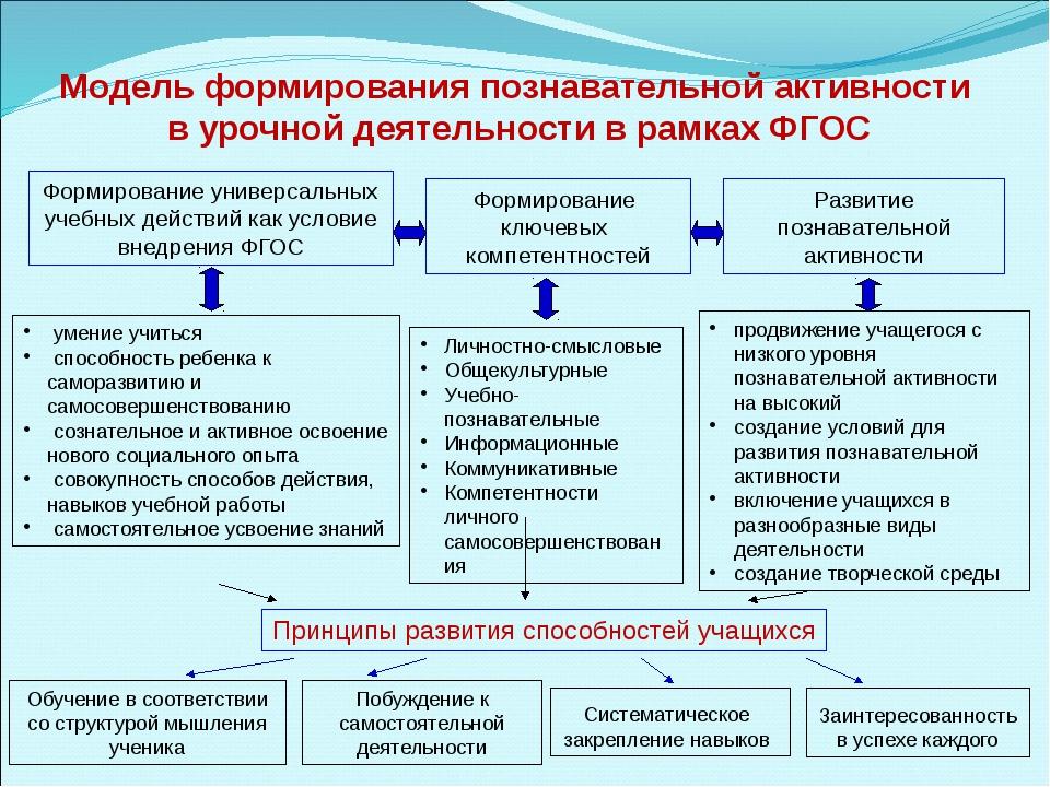 Формирование универсальных учебных действий как условие внедрения ФГОС Формир...
