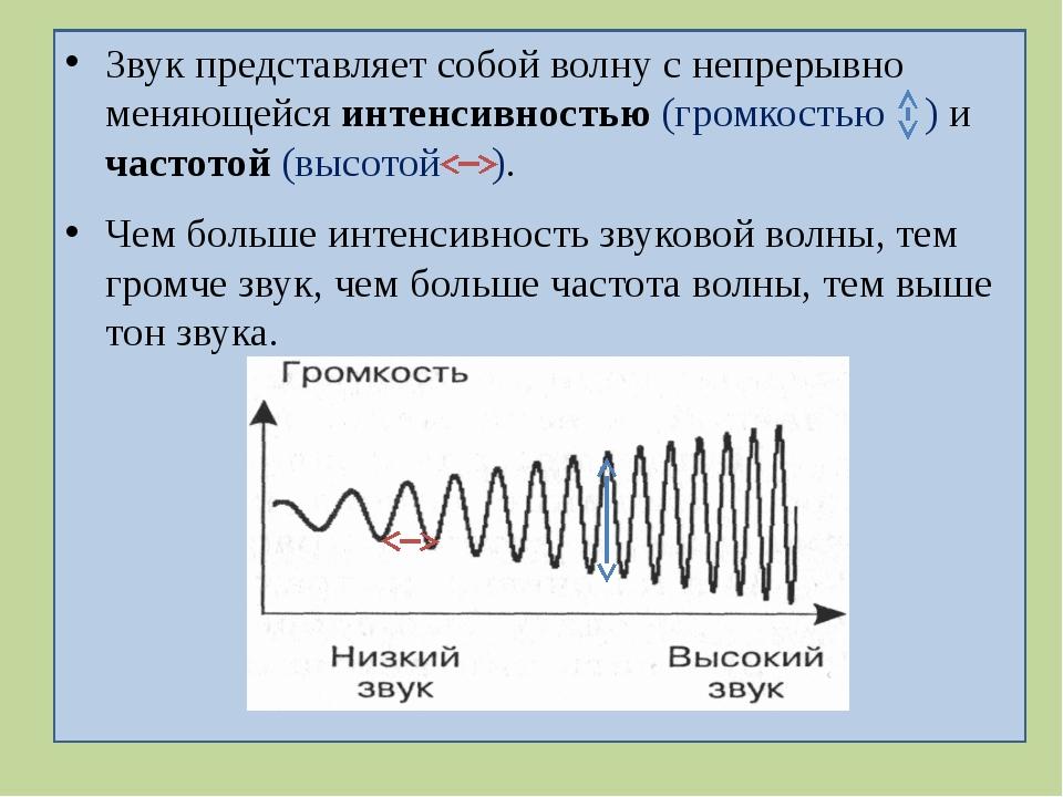 Звук представляет собой волну с непрерывно меняющейся интенсивностью (громко...