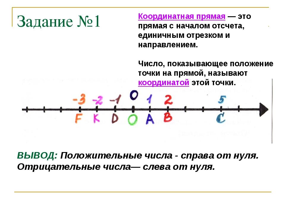 Задание №1 Координатная прямая — это прямая с началом отсчета, единичным отре...