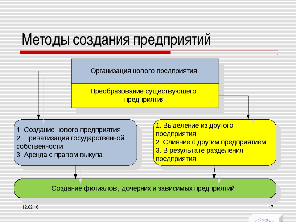 Методы создания предприятий * *