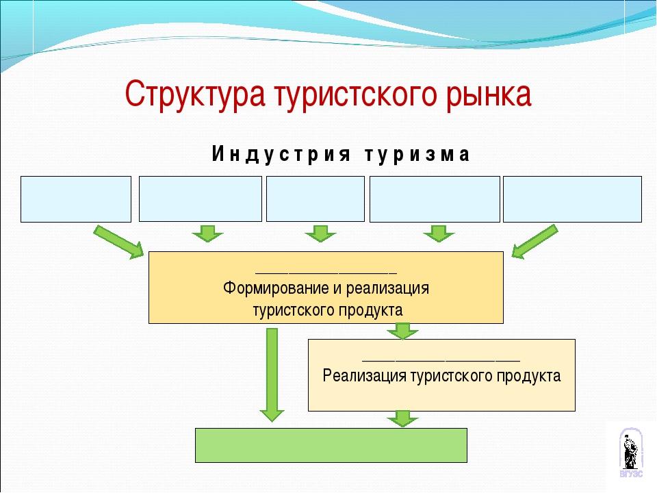 * Структура туристского рынка И н д у с т р и я т у р и з м а