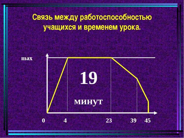 Связь между работоспособностью учащихся и временем урока. max 0 4 23 39 45 19...