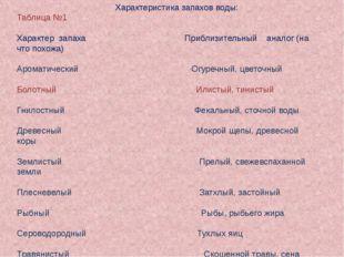 Характеристика запахов воды: Таблица №1 Характер запаха Приблизительный анал