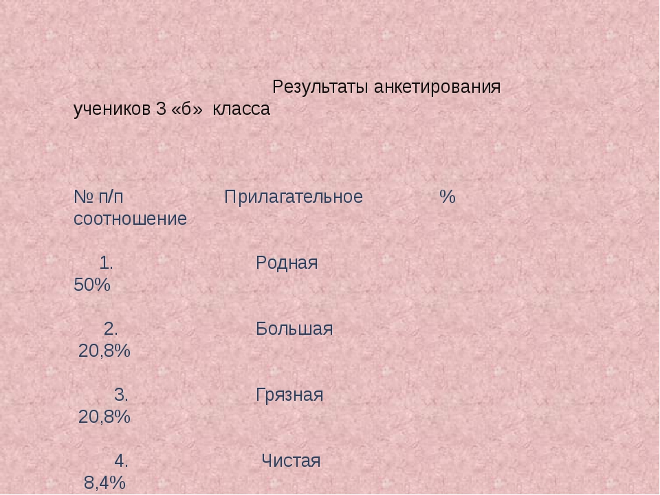 Результаты анкетирования учеников 3 «б» класса № п/п Прилагательное % соотно...